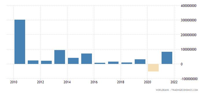 seychelles changes in net reserves bop us dollar wb data