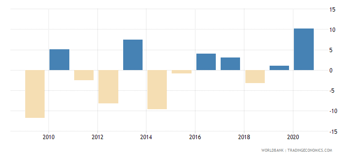 seychelles claims on central government annual growth as percent of broad money wb data