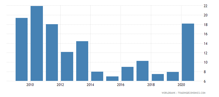 seychelles claims on central government etc percent gdp wb data