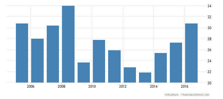 seychelles claims on other sectors of the domestic economy percent of gdp wb data