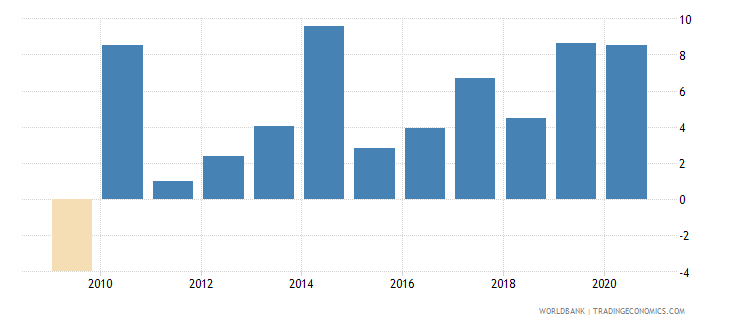 seychelles claims on private sector annual growth as percent of broad money wb data