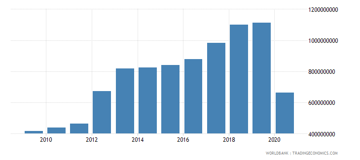 seychelles commercial service exports us dollar wb data