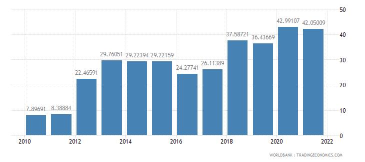 seychelles communications computer etc percent of service exports bop wb data