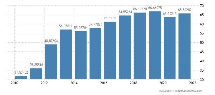 seychelles communications computer etc percent of service imports bop wb data