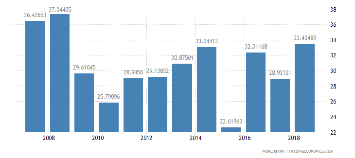seychelles compensation of employees percent of expense wb data