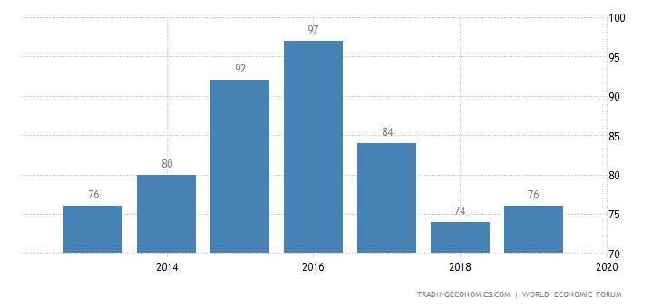 Seychelles Competitiveness Rank