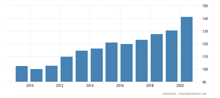 seychelles consumer price index 2005  100 wb data