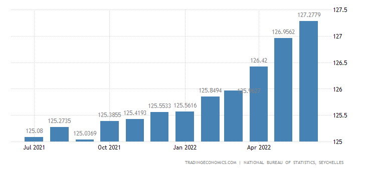 Seychelles Consumer Price Index Cpi
