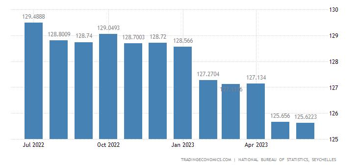Seychelles Consumer Price Index Cpi