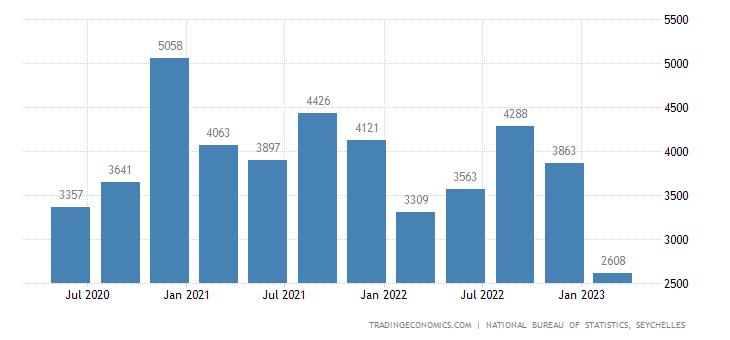 Seychelles Consumer Spending