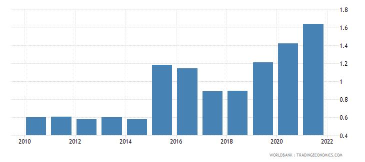 seychelles control of corruption estimate wb data