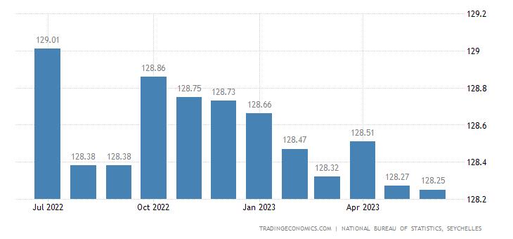 Seychelles Core Consumer Prices
