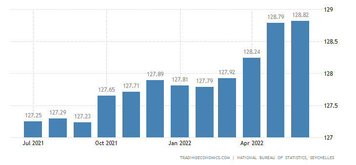 Seychelles Core Consumer Prices