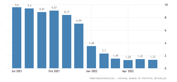 Seychelles Core Inflation Rate