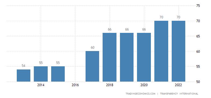 Seychelles Corruption Index