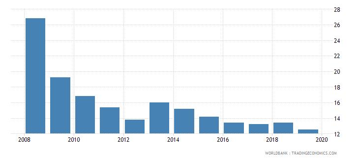 seychelles cost of business start up procedures male percent of gni per capita wb data