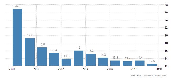 seychelles cost of business start up procedures percent of gni per capita wb data