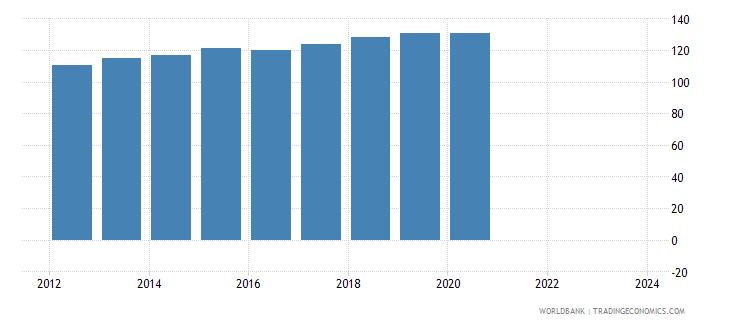 seychelles cpi price nominal seas adj  wb data