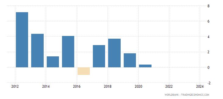 seychelles cpi price percent y o y nominal seas adj  wb data