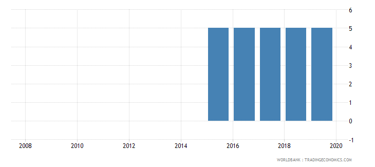 seychelles credit depth of information index 0 low to 6 high wb data