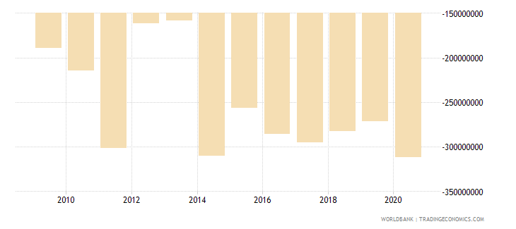 seychelles current account balance bop us dollar wb data