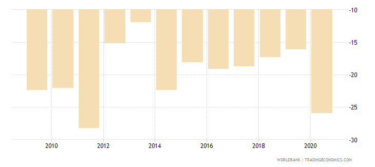 seychelles current account balance percent of gdp wb data