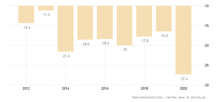 Seychelles Current Account to GDP