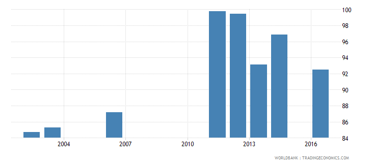 seychelles current education expenditure primary percent of total expenditure in primary public institutions wb data