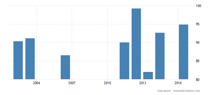 seychelles current education expenditure total percent of total expenditure in public institutions wb data