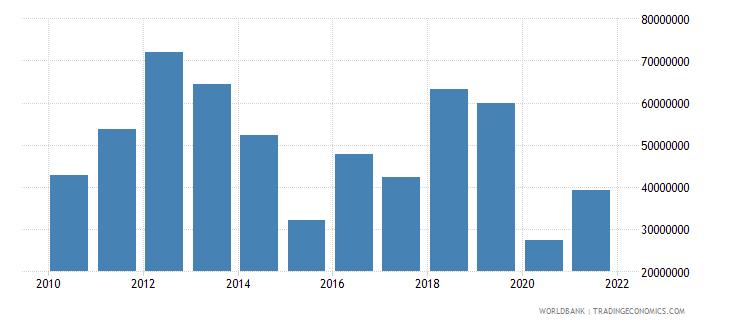 seychelles current transfers receipts bop us dollar wb data