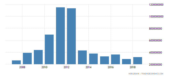 seychelles customs and other import duties current lcu wb data
