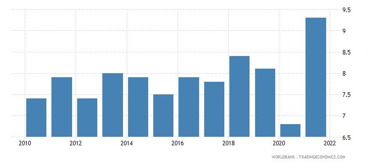 seychelles death rate crude per 1 000 people wb data