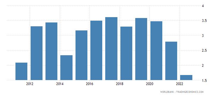 seychelles deposit interest rate percent wb data