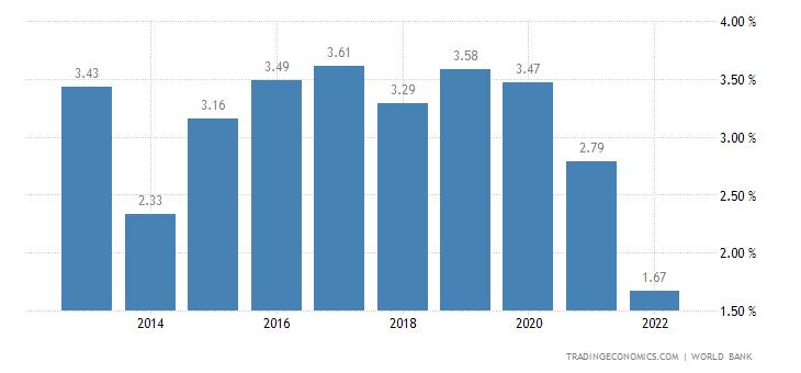Deposit Interest Rate in Seychelles