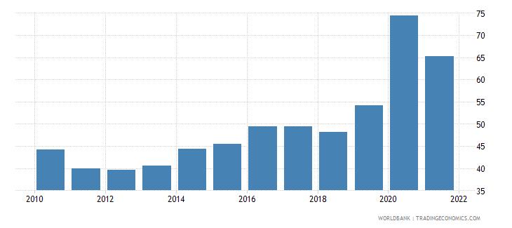 seychelles deposit money banks assets to gdp percent wb data