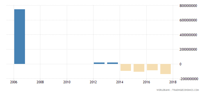 seychelles discrepancy in expenditure estimate of gdp constant lcu wb data