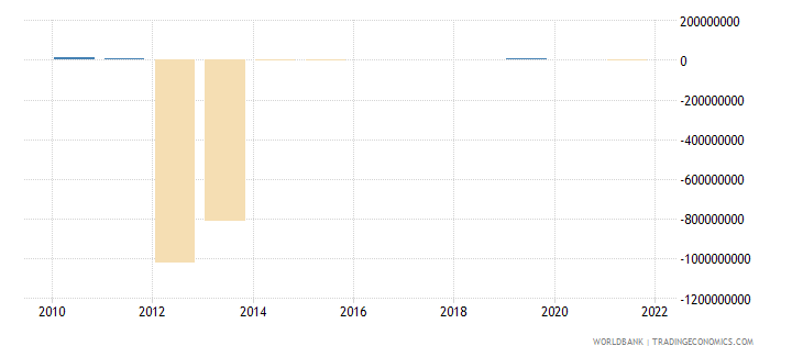 seychelles discrepancy in expenditure estimate of gdp current lcu wb data