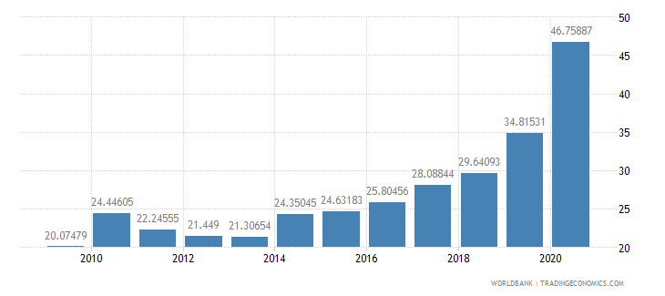 seychelles domestic credit to private sector percent of gdp wb data