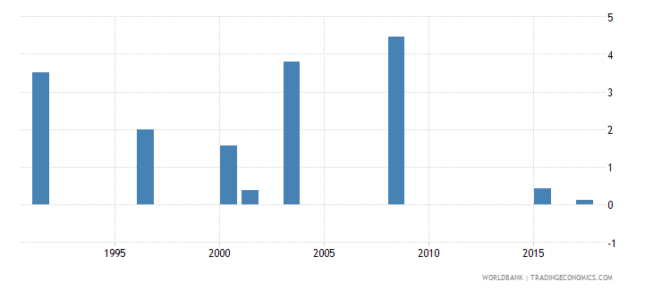 seychelles drop out rate from grade 4 of primary education female percent wb data