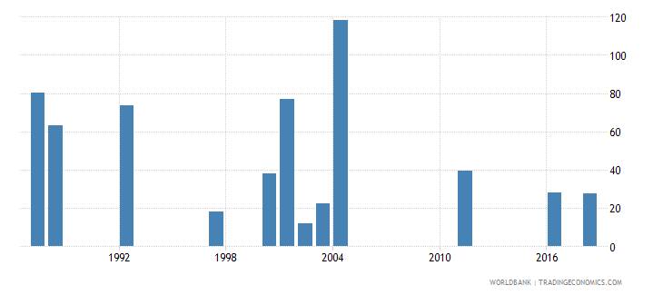 seychelles early school leavers from primary education male number wb data
