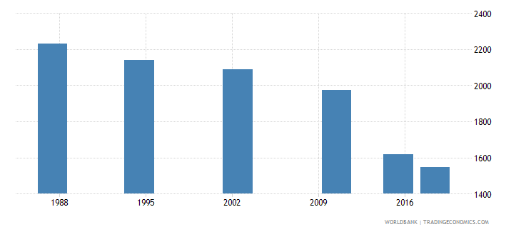 seychelles elderly illiterate population 65 years both sexes number wb data