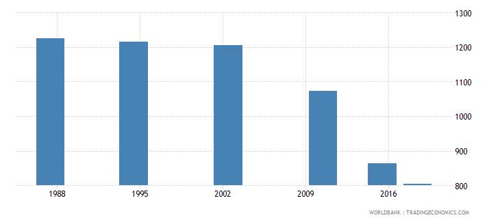 seychelles elderly illiterate population 65 years female number wb data