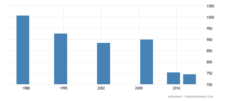 seychelles elderly illiterate population 65 years male number wb data