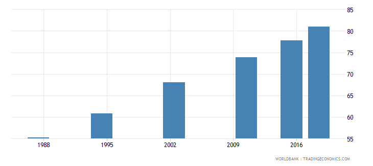 seychelles elderly literacy rate population 65 years female percent wb data