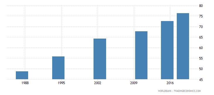 seychelles elderly literacy rate population 65 years male percent wb data