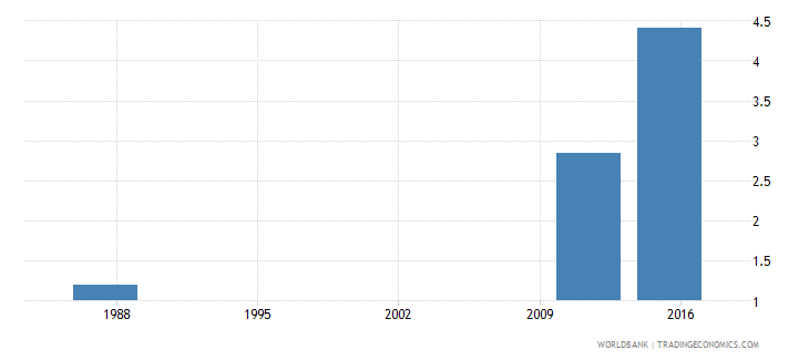 seychelles employers total percent of employment wb data