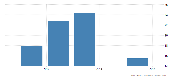 seychelles employment in industry percent of total employment wb data