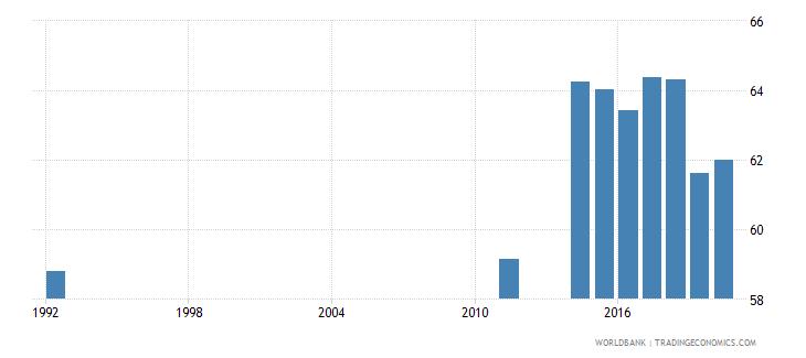 seychelles employment to population ratio 15 female percent national estimate wb data