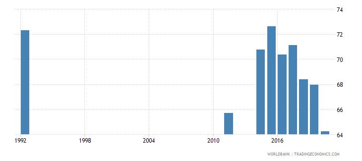 seychelles employment to population ratio 15 male percent national estimate wb data