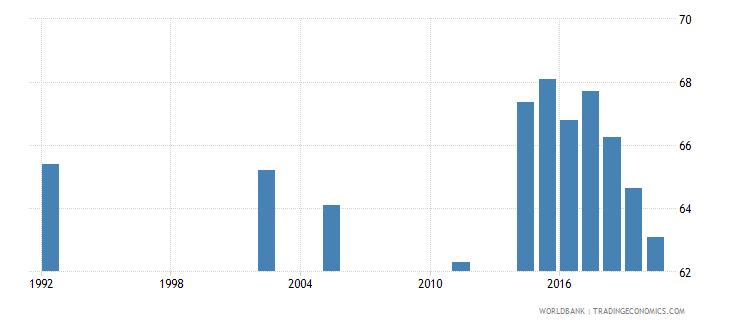 seychelles employment to population ratio 15 total percent national estimate wb data